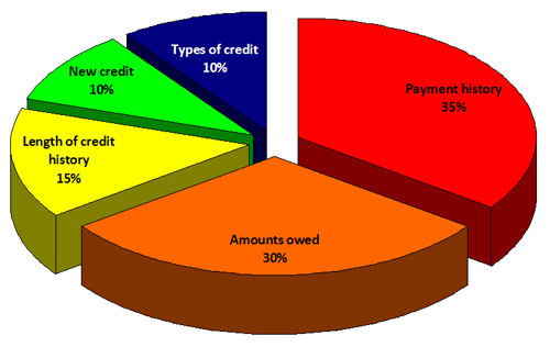 Components of Your FICO Credit Score