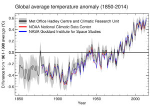 Global Average Temperature Anomaly 1850-2014