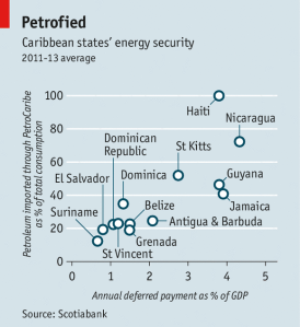 PetroCaribe - Caribbean States Energy Security - Scotiabank