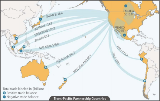 Trans-Pacific Partnership Countries with US Total Trade 2013