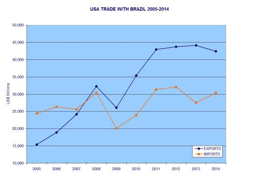 USA Trade with Brazil 2005-2014