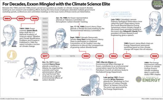 Exxon Climate Science Timeline 1964-1985