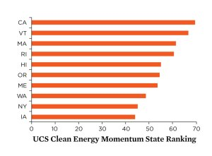 UCS-Clean-Energy-Momentum-state-rankings-2017