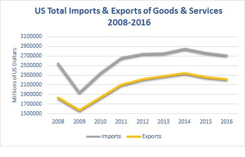 US Total Imports & Exports of Goods & Services 2008-2016