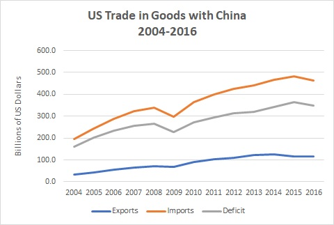 US Trade in Goods with China 2004-2016