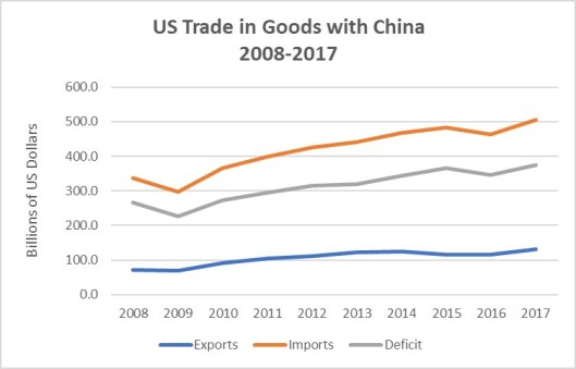 US Trade in Goods with China 2008-2017
