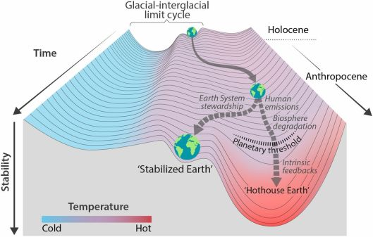 Earth System on Path to Hothouse Earth